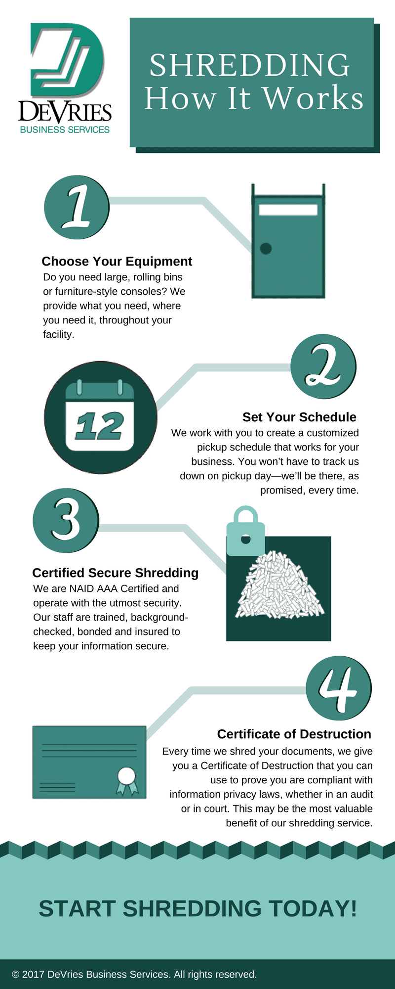 Shredding Process Infographic